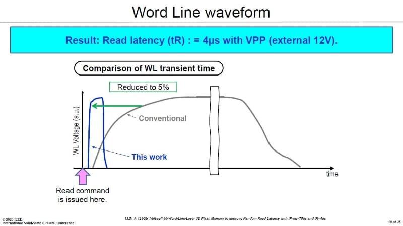 Leselatenz auf 5 % von TLC-NAND reduziert