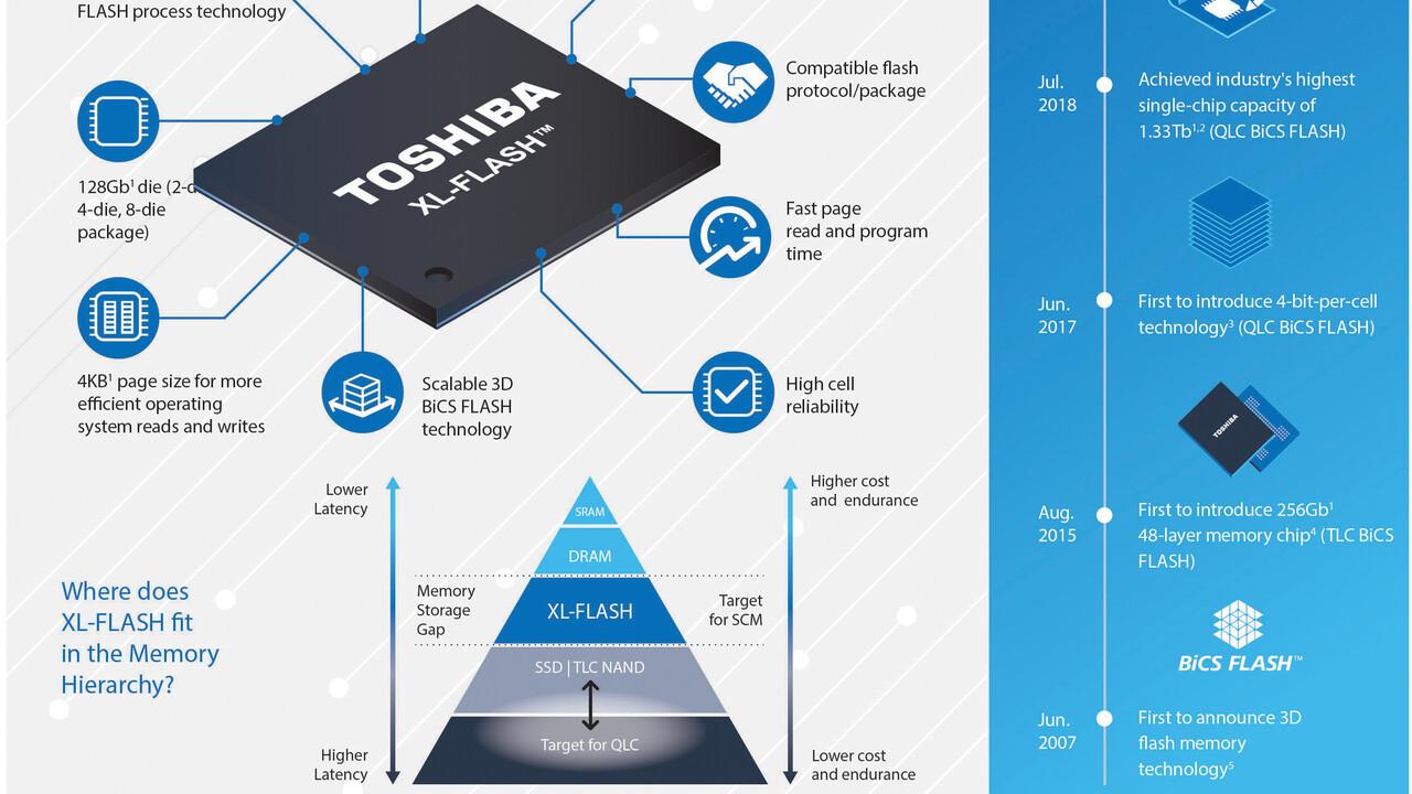 XL-Flash: Doppelte Speicherdichte von 3DXP und Z-NAND