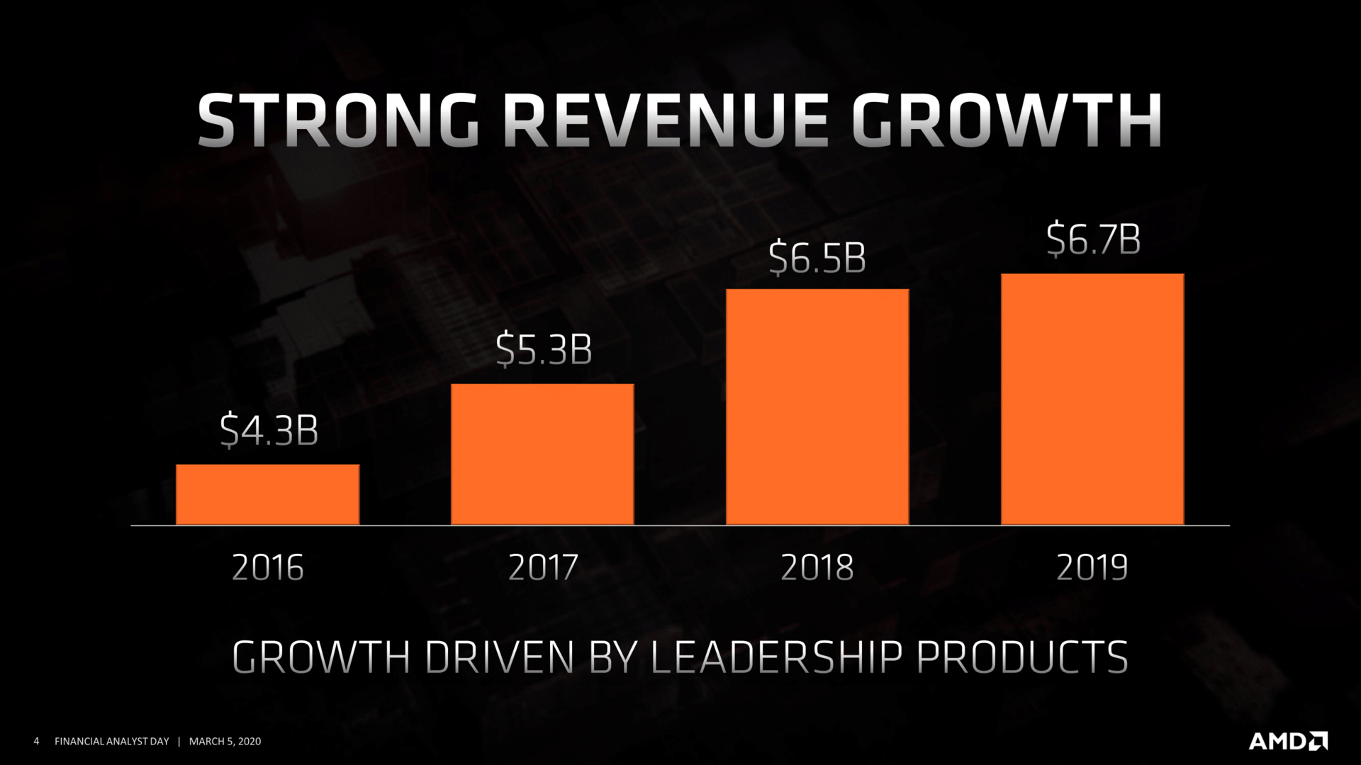 Devinder Kumar: Sustainable Growth