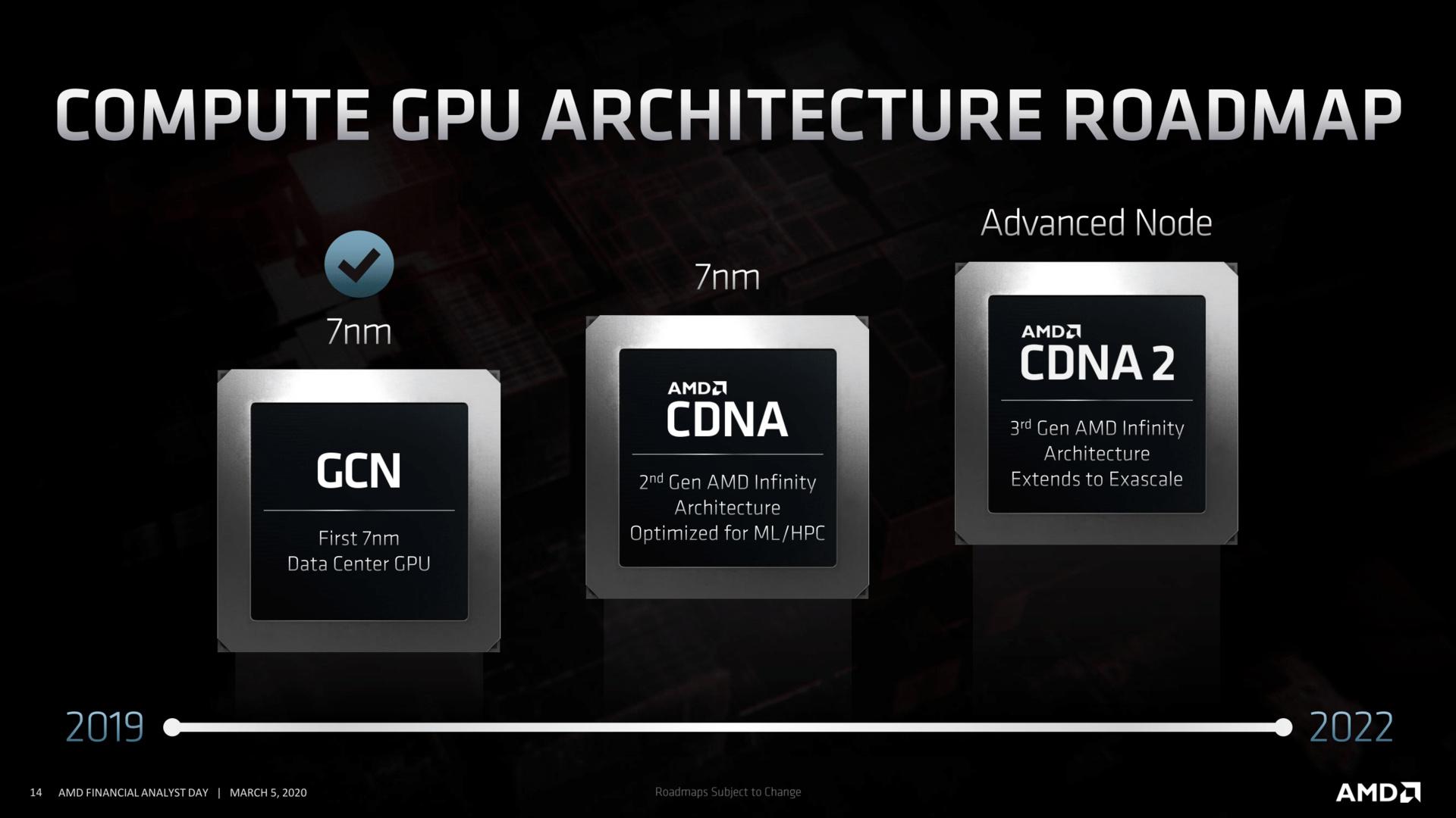 Compute GPU Architecture Roadmap