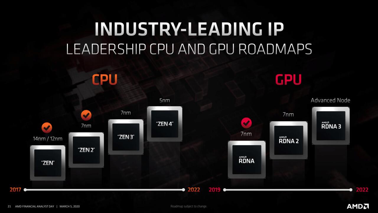 Financial Analyst Day 2020: AMD spricht über RDNA2/3, Zen4 und 5nm bis Ende 2022