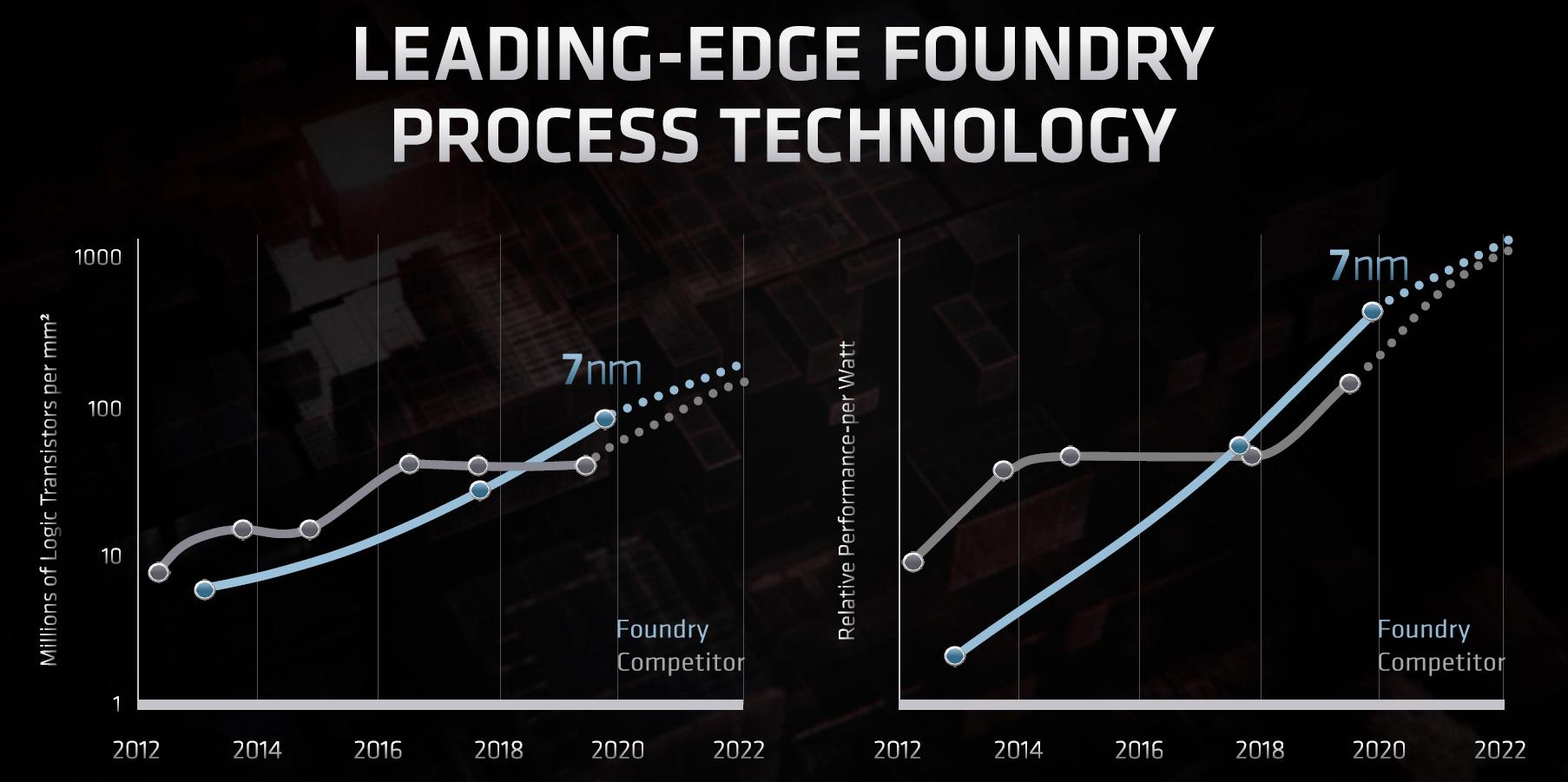 Fertigungsvergleich von AMD mit TSMC zu Intel