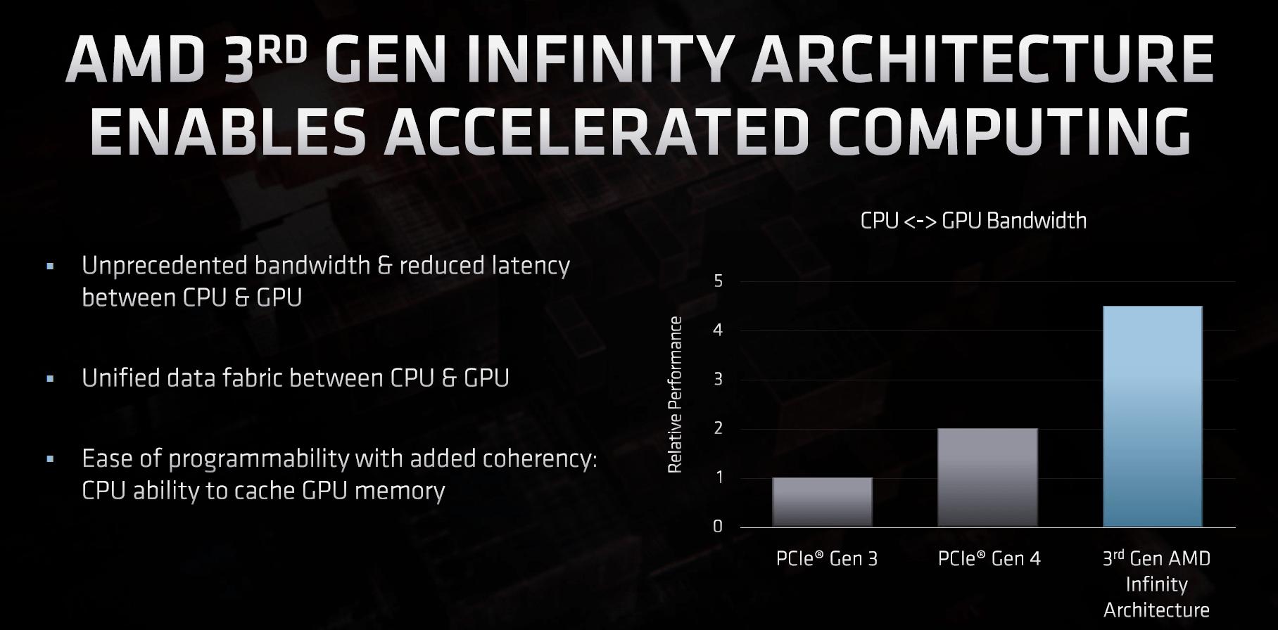 Infinity Fabric wird schneller