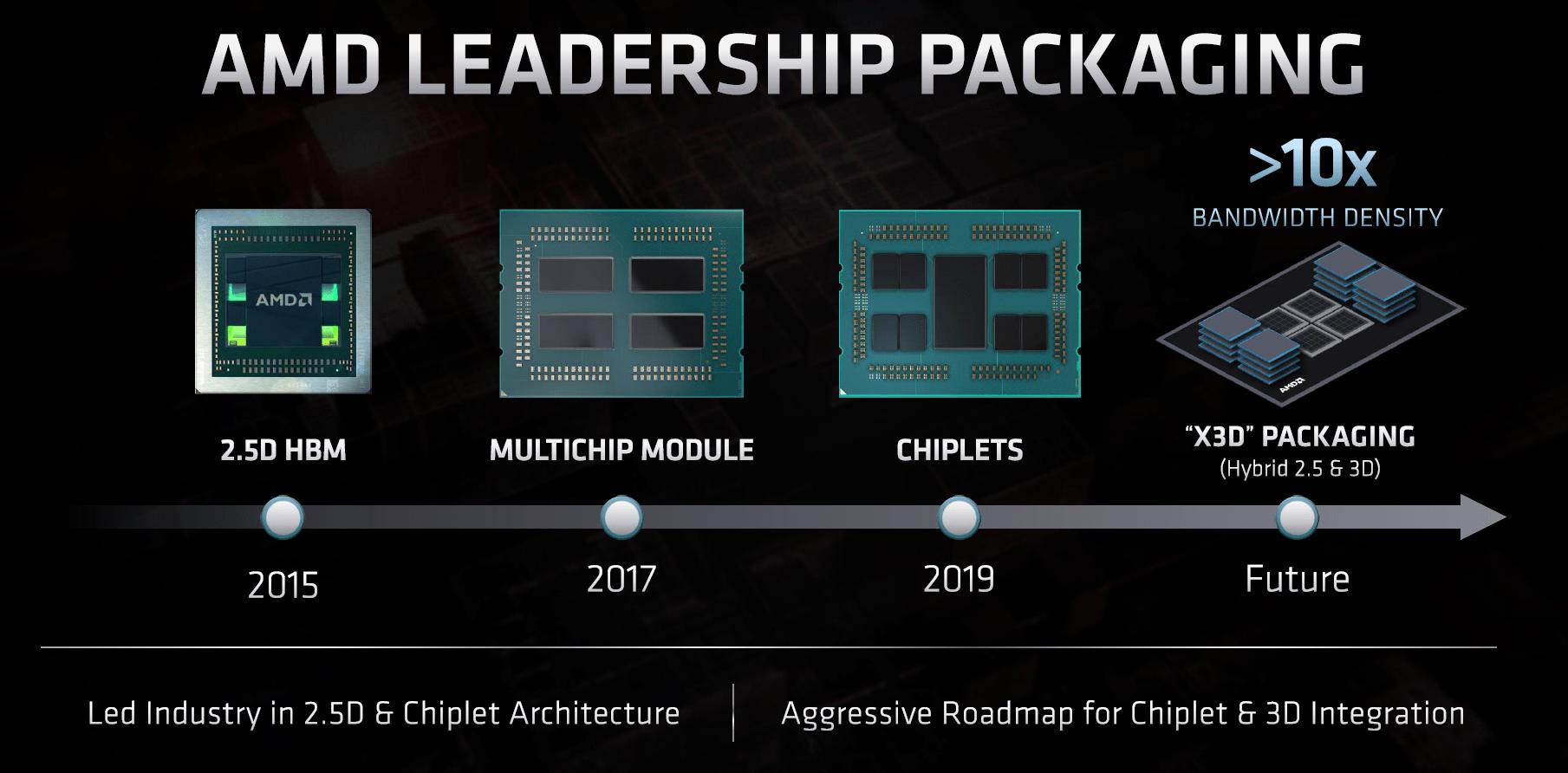 Packaging bleibt ein wichtiger Baustein bei AMD