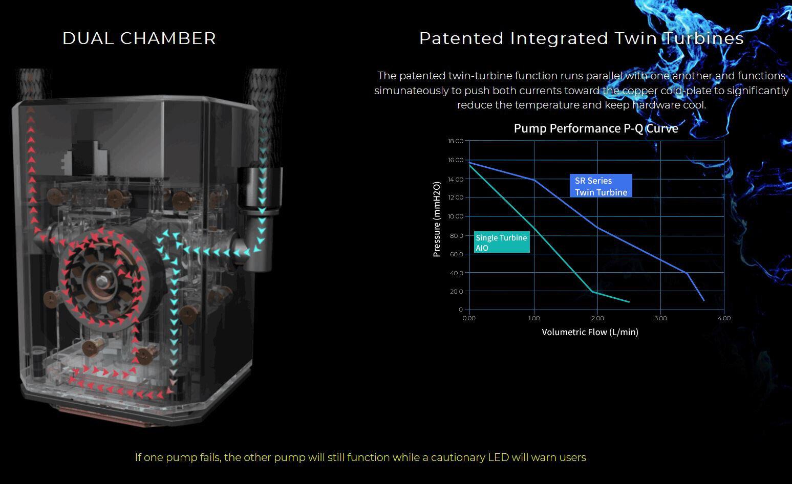 In Win SR24 – Durchflussmenge der Doppelturbine im Diagramm