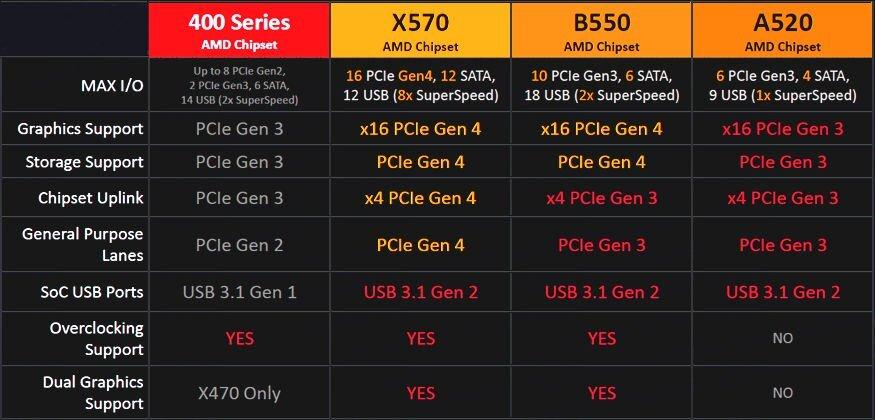 Spezifikationen zum B550- und A520-Chipsatz
