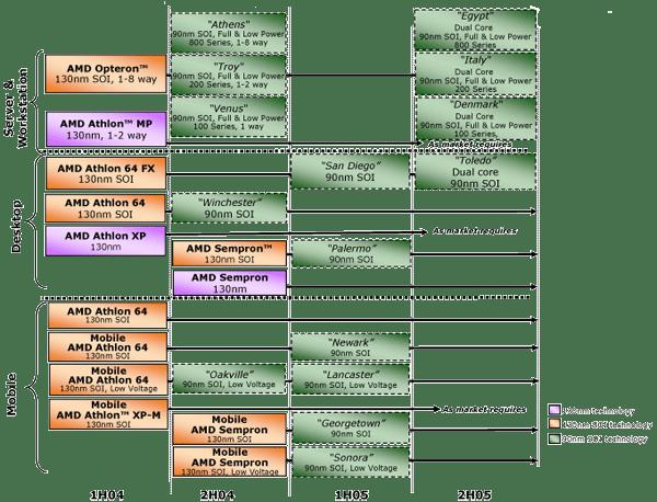 Alte Roadmap vom 29. Juli. 2004