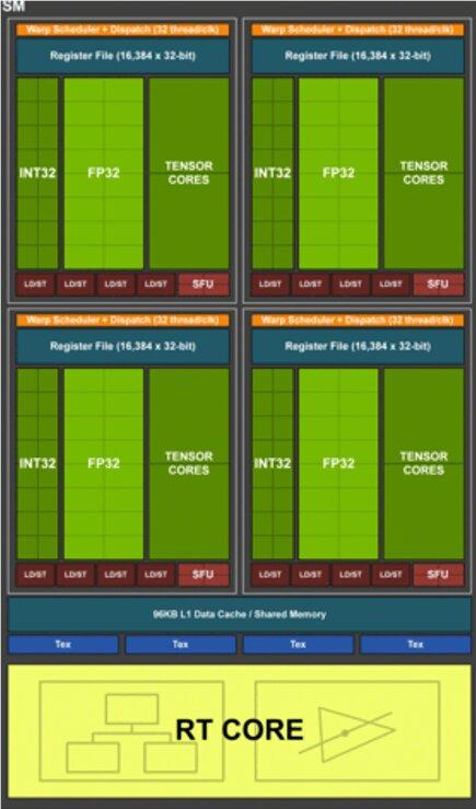 RT-Cores übernehmen bei Nvidia Turing die Beschleunigungsstruktur UND die Schnittstellen-Bestimmung