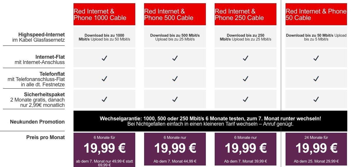 Neue Vodafone Kabeltarif für April