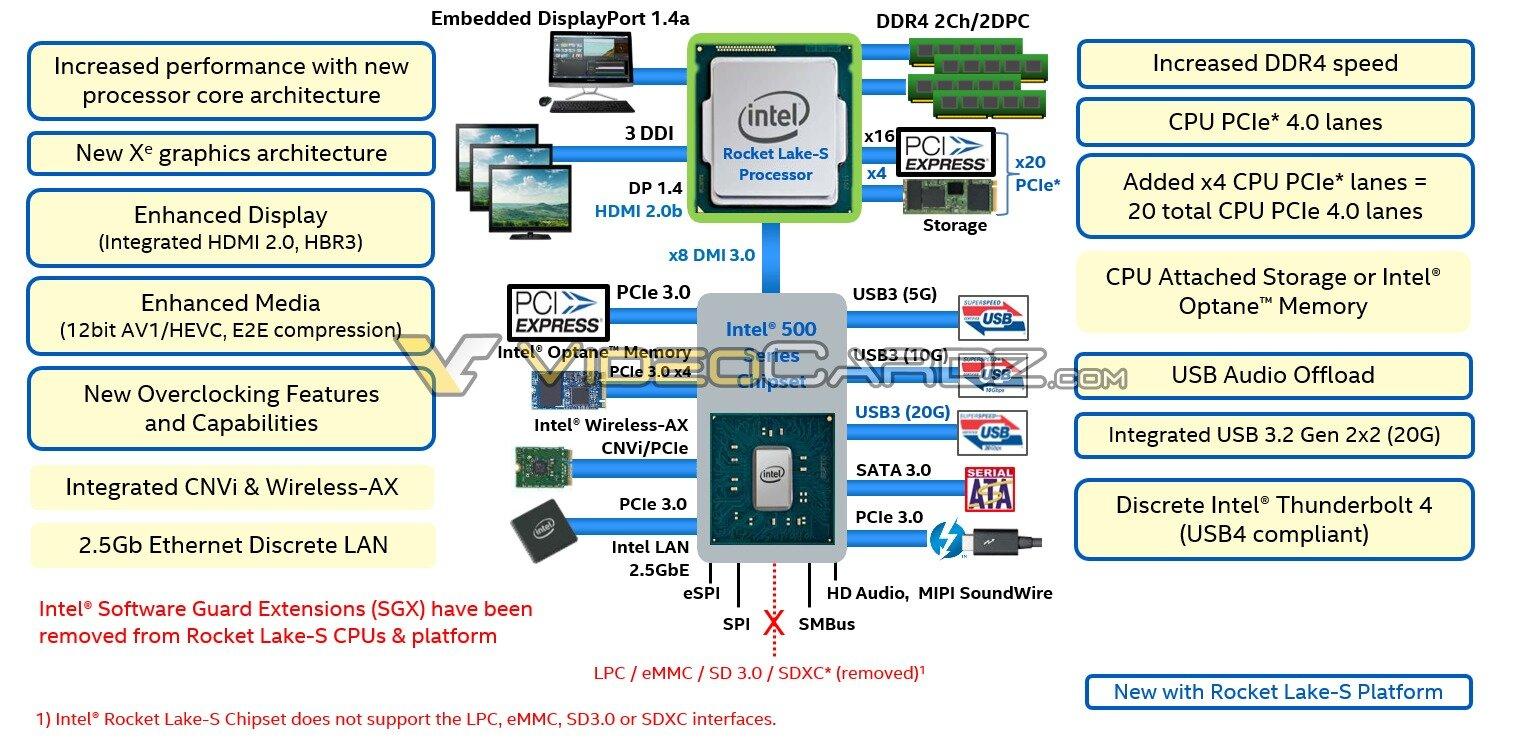 Intel Rocket Lake-S und 500 Series Chipset