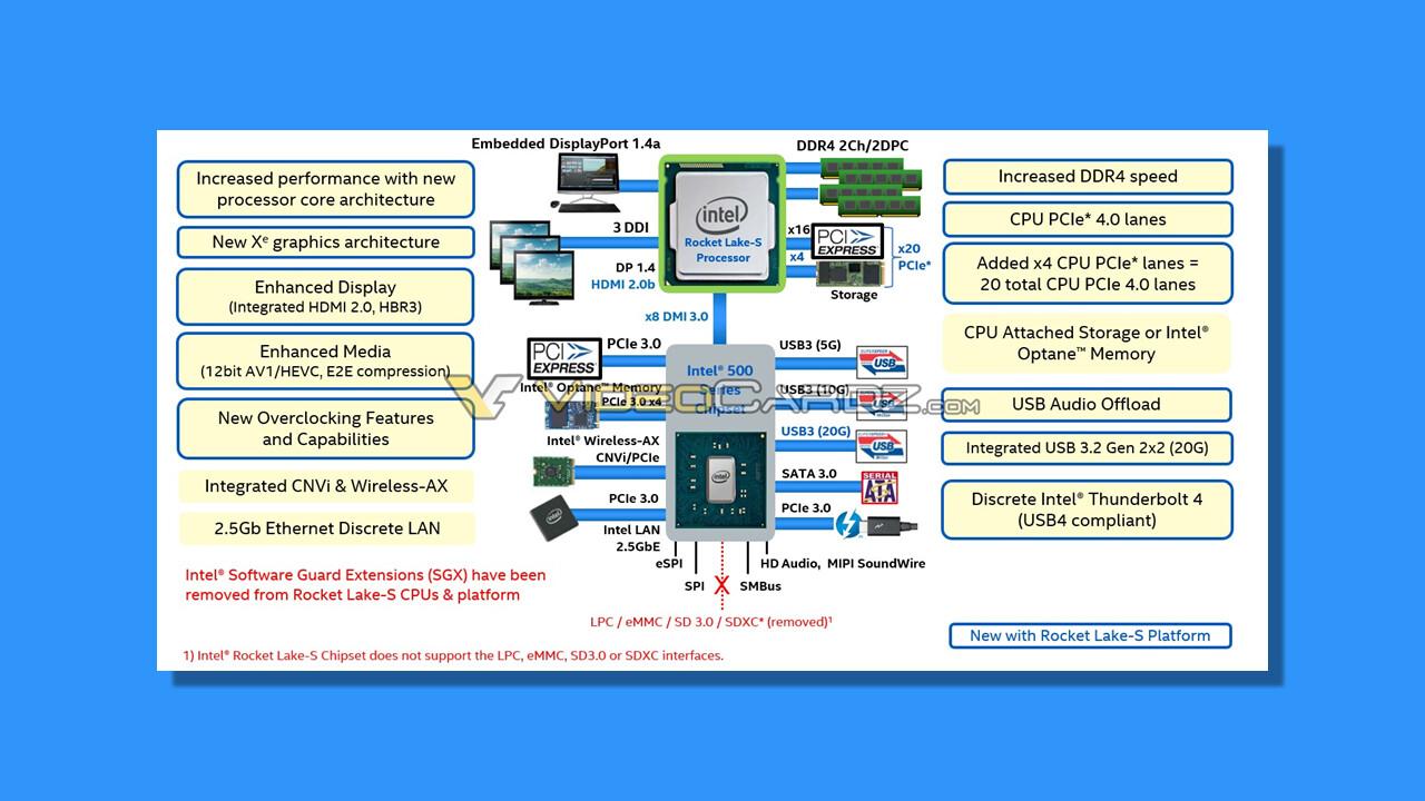 Intel Rocket Lake: Neue Plattform mit PCIe 4.0, Thunderbolt 4 und Xe-Grafik