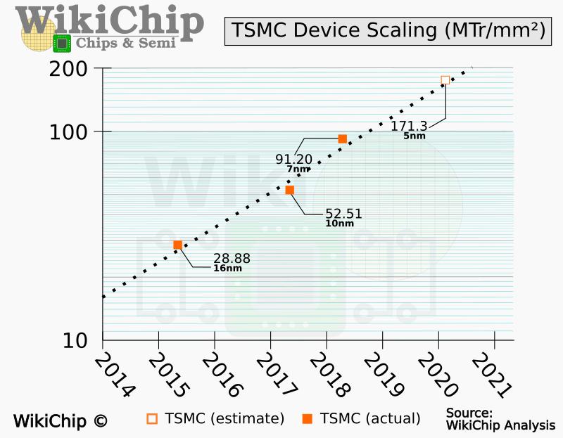 Transistordichte der aktuellen TSMC-Prozesse