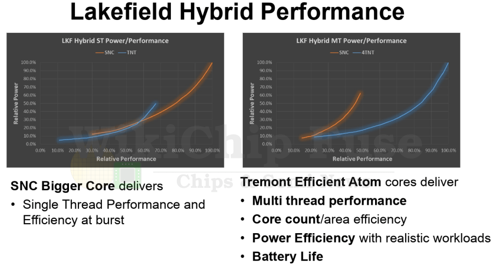 Performanceprognosen für Single- und Multi-Core