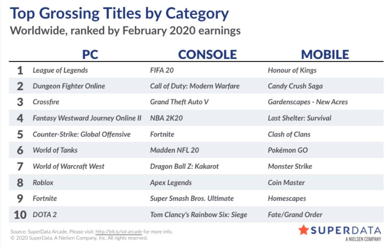 Liste der digital umsatzstärksten Videospiele im Februar 2020