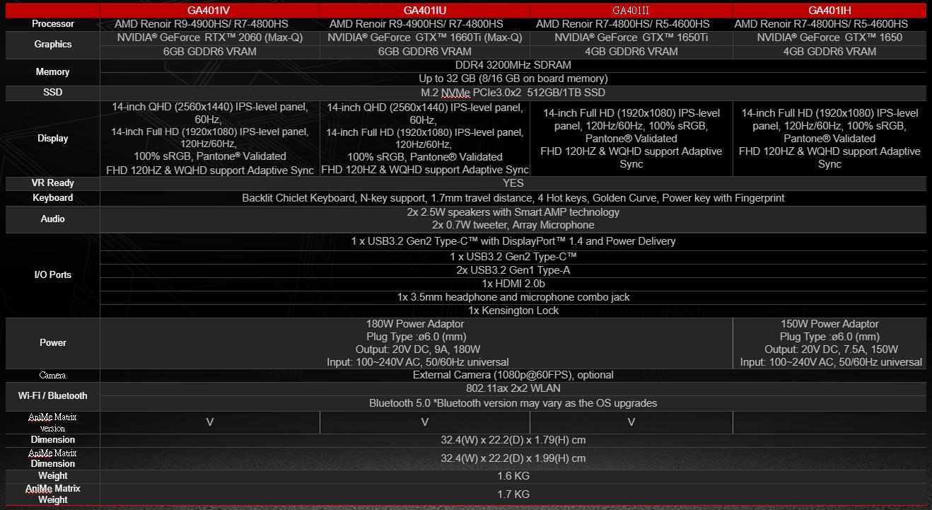 المواصفات الأساسية لآسوس زيفيروس G14