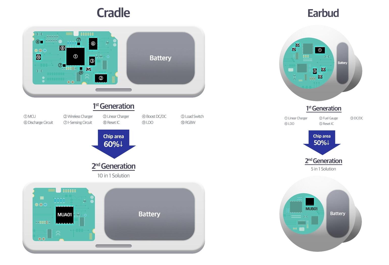 Samsung MUA01 und MUB01 PMICs