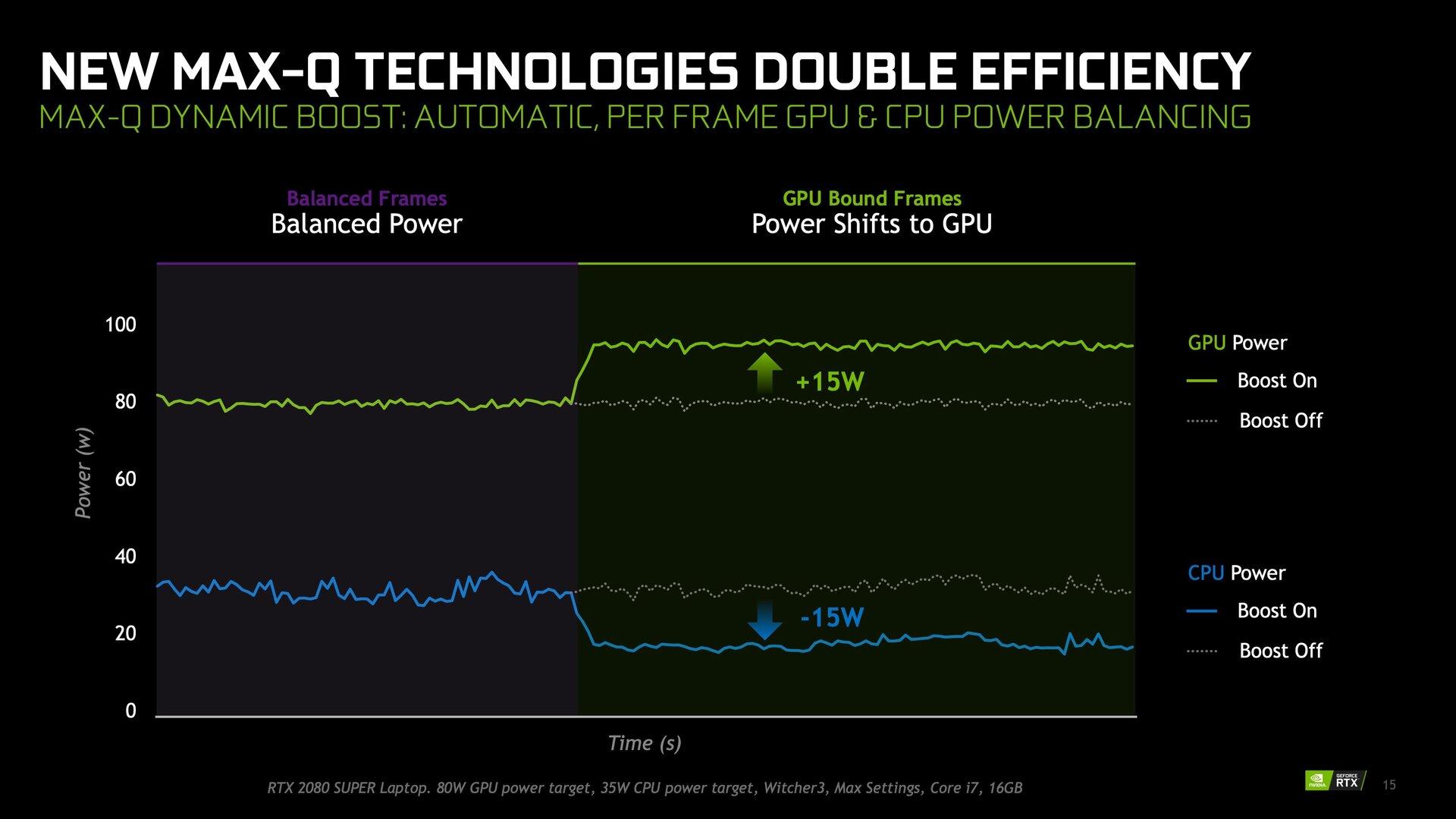 Nvidia Dynamic Boost für Max-Q