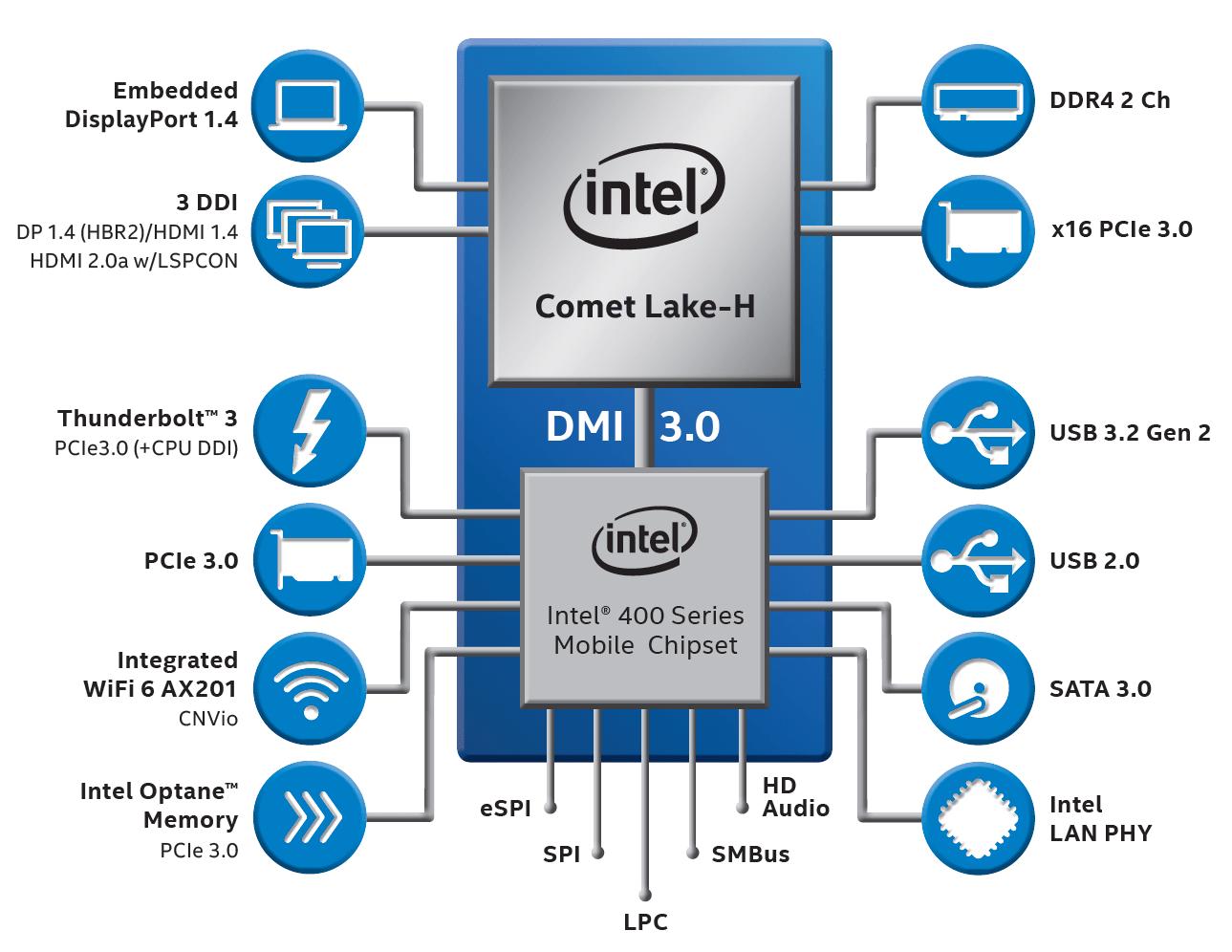 Blockdiagramm  für Intel Comet Lake-H und Plattform