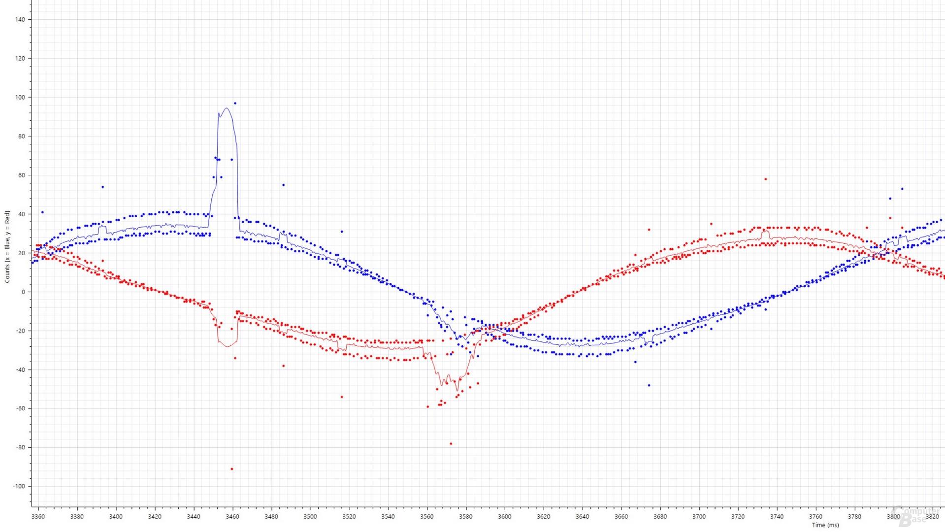Blau: xCounts(ms), Rot: yCounts(ms); Corsair Dark Core RGB Pro SE (PixArt PAW-3392, 1.000 cpi, 2.000 Hertz, Stoffmauspad)