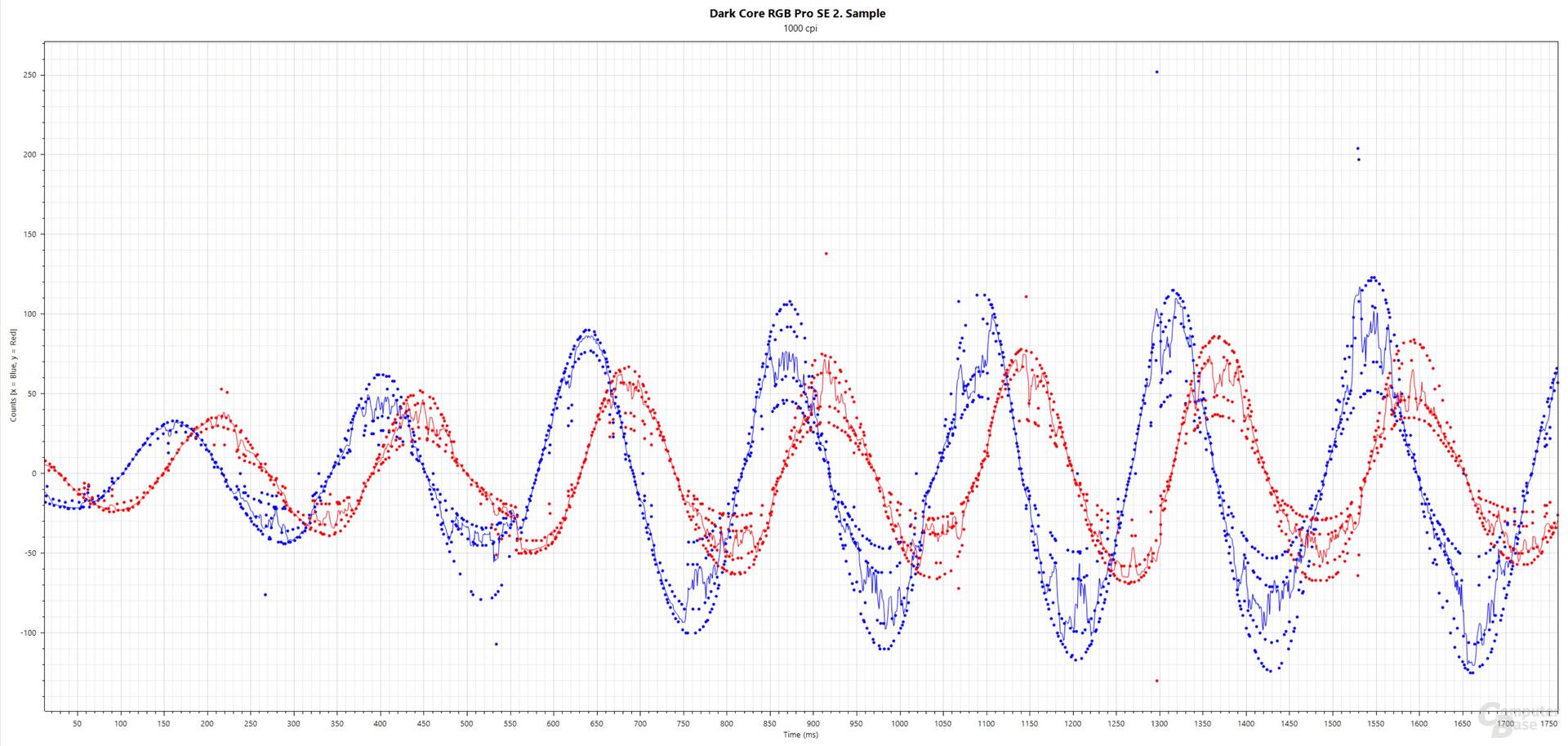 Blau: xCounts(ms), Rot: yCounts(ms); Corsair Dark Core RGB Pro SE (2. Testmuster, PixArt PAW-3392, 1.000 cpi, 2.000 Hertz, Stoffmauspad)