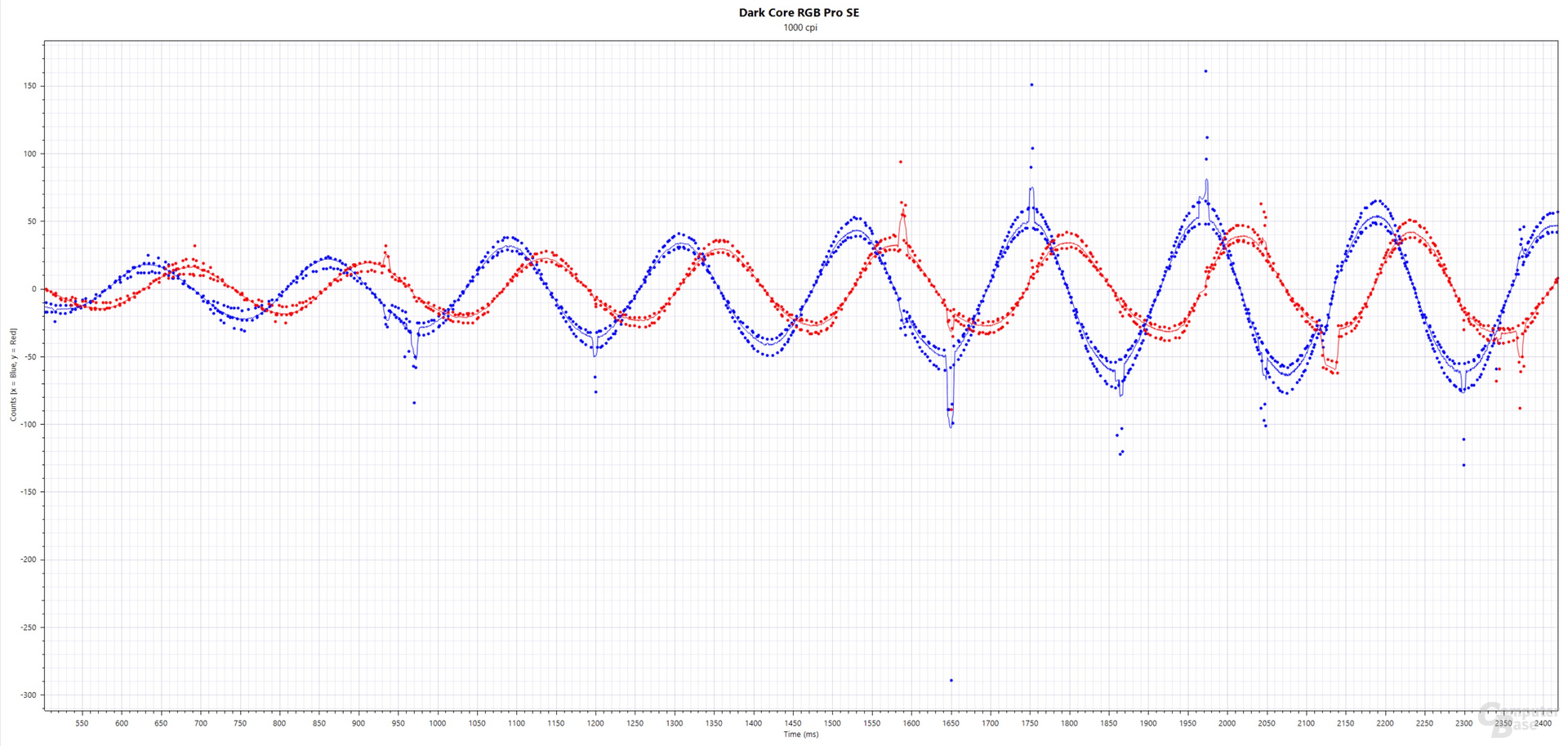 Blau: xCounts(ms), Rot: yCounts(ms); Corsair Dark Core RGB Pro SE (PixArt PAW-3392, 1.000 cpi, 1.000 Hertz, Stoffmauspad)