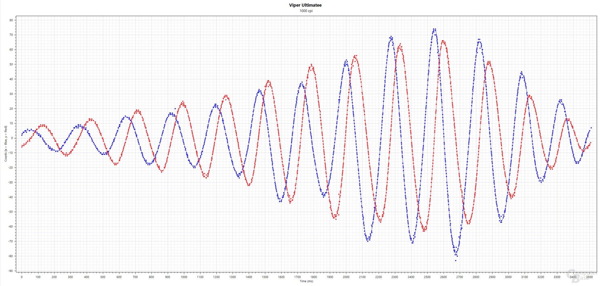 Blau: xCounts(ms), Rot: yCounts(ms); Razer Viper Ultimate (PixArt PMW-3399, 1.000 cpi, 1.000 Hertz, Stoffmauspad)