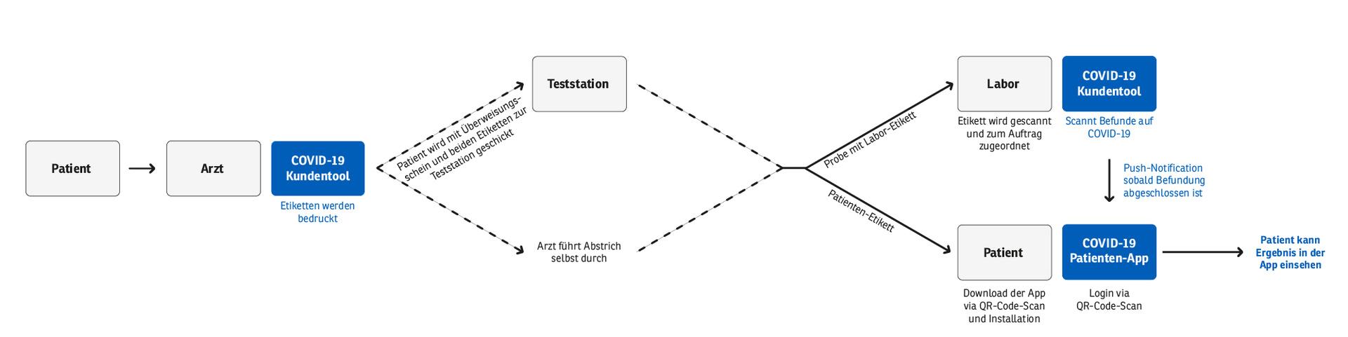 So funktioniert die COVID-19-App der Deutschen Telekom