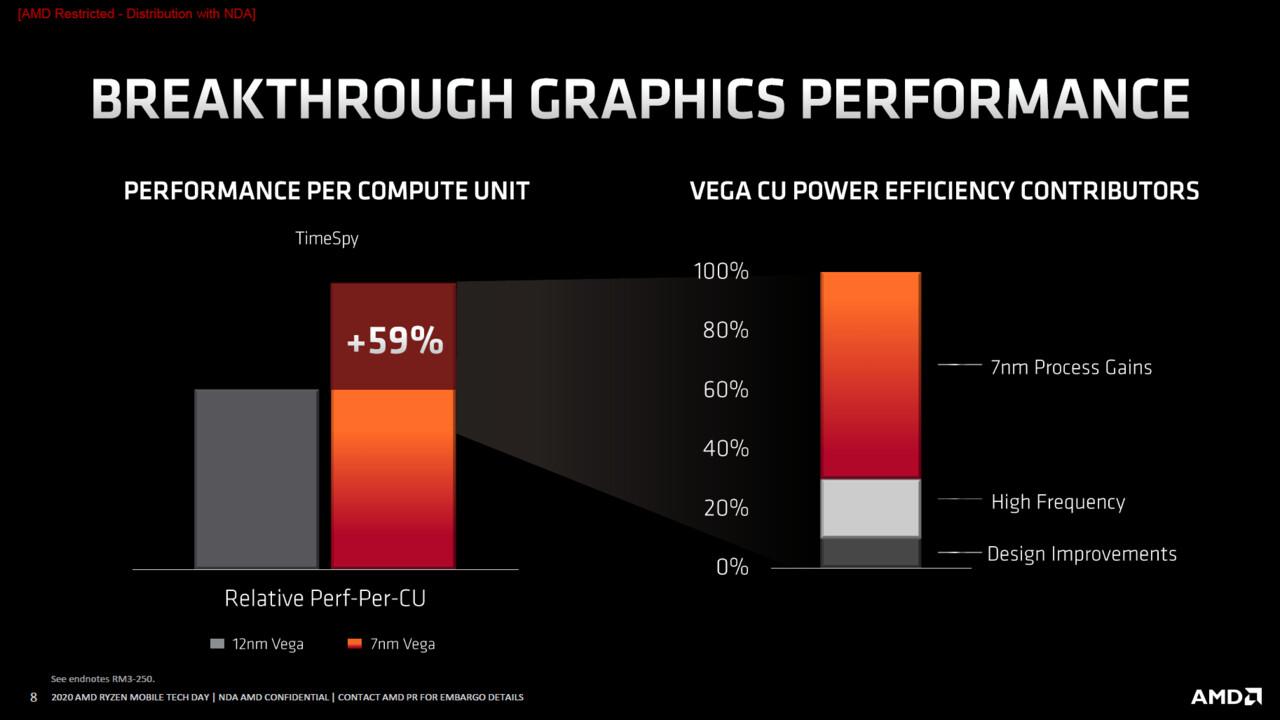 AMD Ryzen 9 4900HS iGPU trong thử nghiệm: Renoir 35W so với Picasso 65W khi chơi game 1
