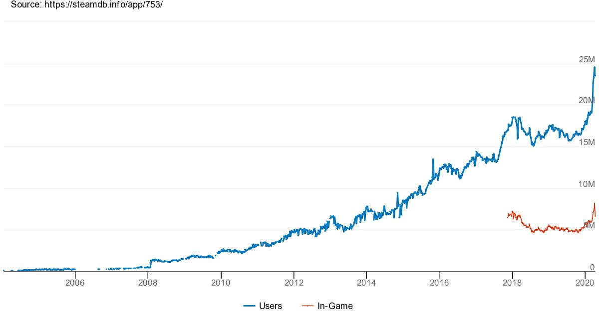 Steam stellt mit mehr als 24,5 Millionen Besuchern einen neuen Rekord auf