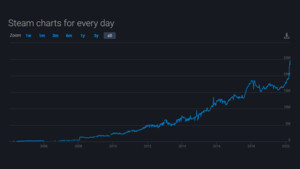 Coronavirus-Folgen: Steam kann neue Allzeit-Rekordzahlen vorweisen