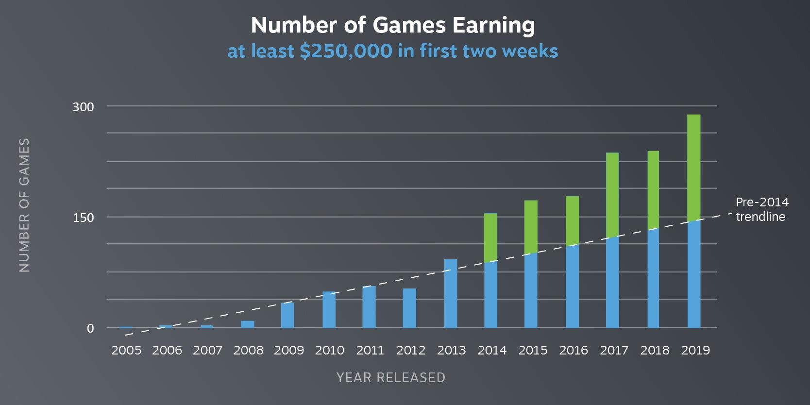 Die Steigerung der Einnahmen ist nicht an eine Summe gebunden
