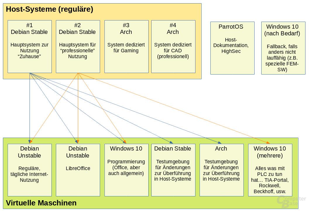 Geplante Systemstrukturen von BlackPanther87
