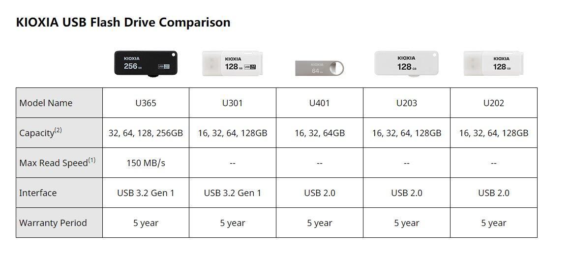 USB-Sticks von Kioxia