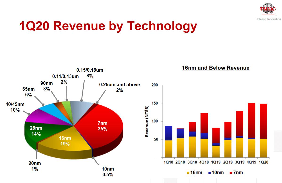 TSMCs Umsatz nach Technologiestufe