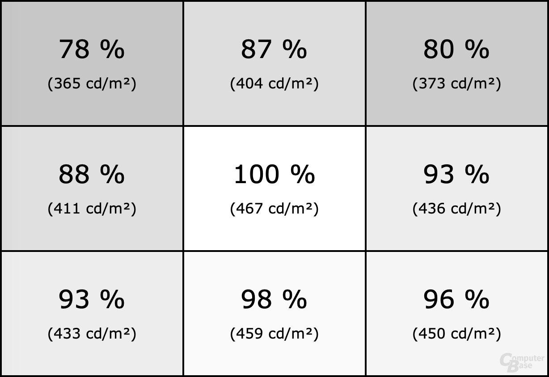 Homogenität des LG 38GL950G