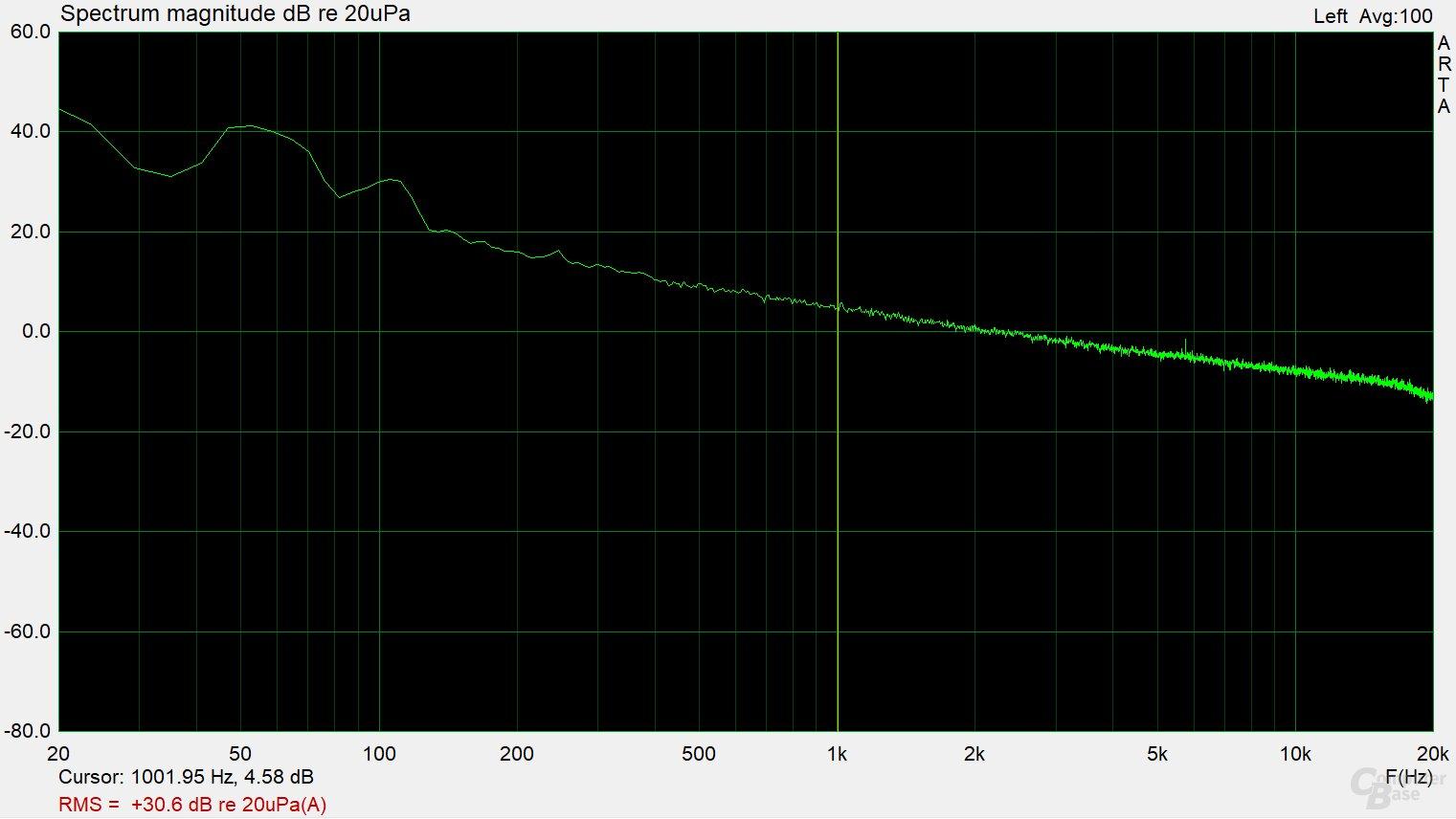 Fractal Design Ion SFX-L 500W Gold – Frequenzspektrum (Last 1)