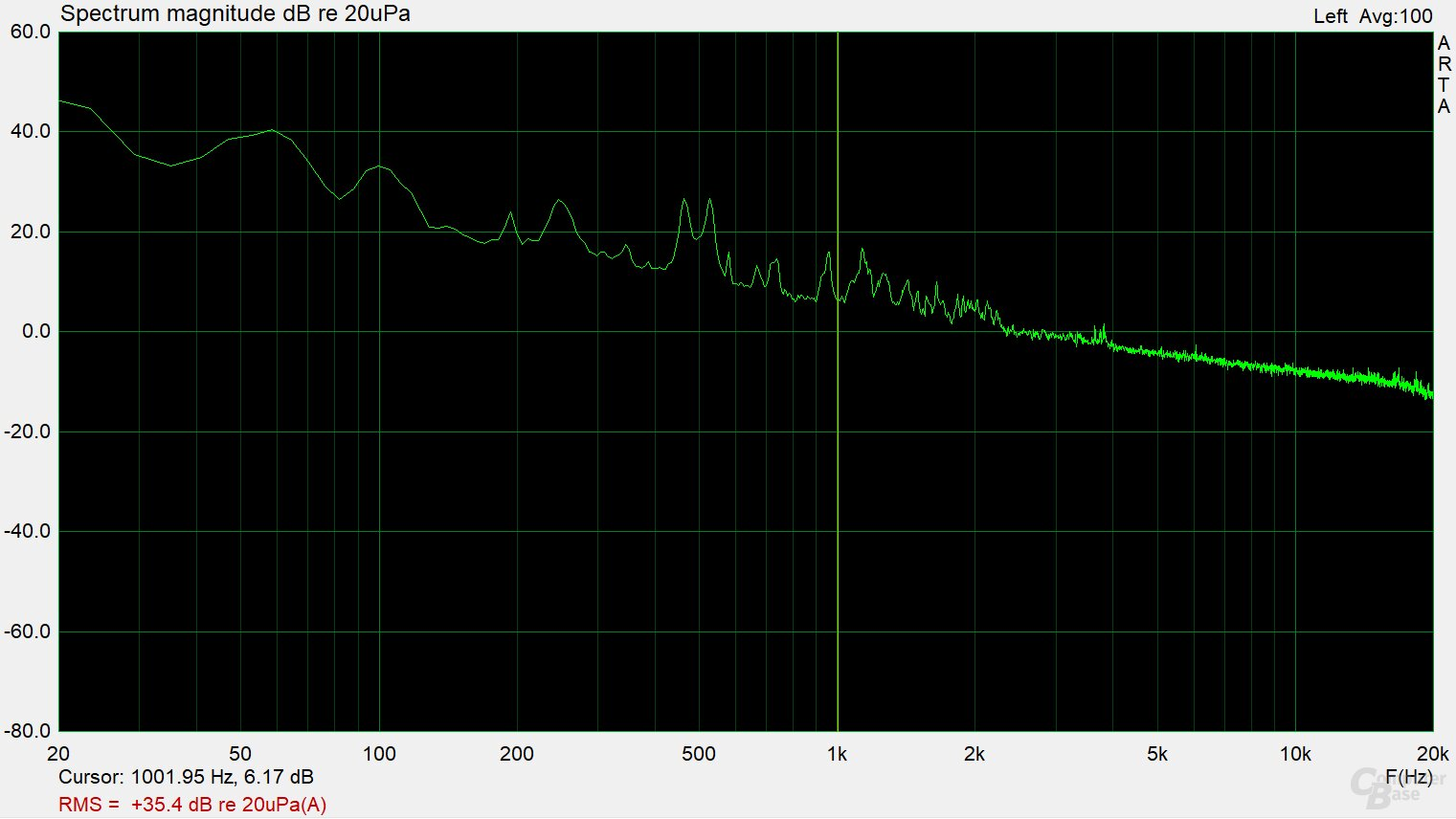 Fractal Design Ion SFX-L 500W Gold – Frequenzspektrum (Last 2 ‑ 3)