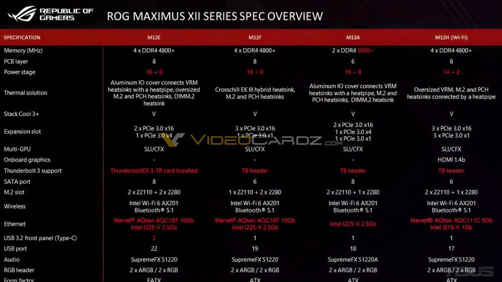 Asus ROG Maximus XII Series