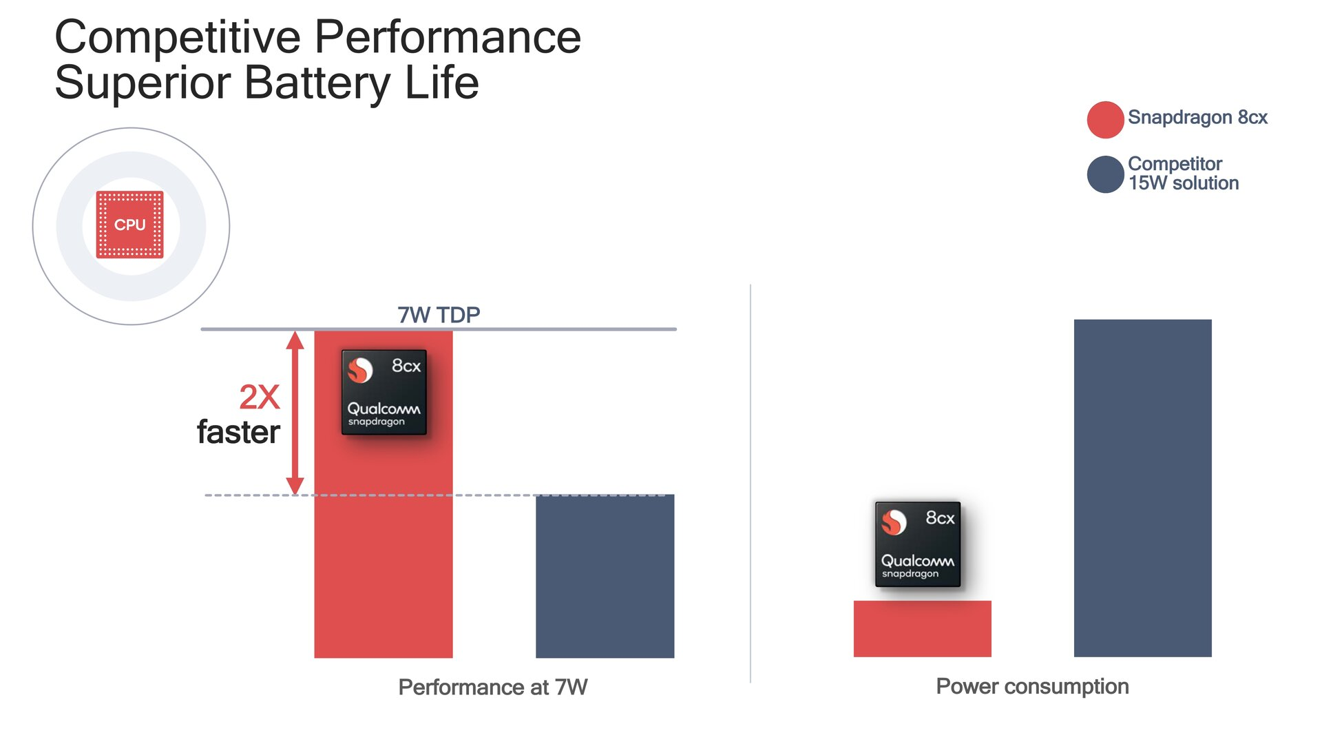 Sustained Performance bei 7 Watt