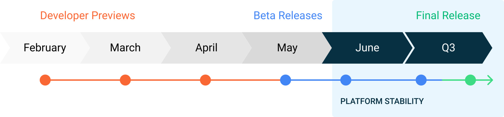 Android 11 Roadmap