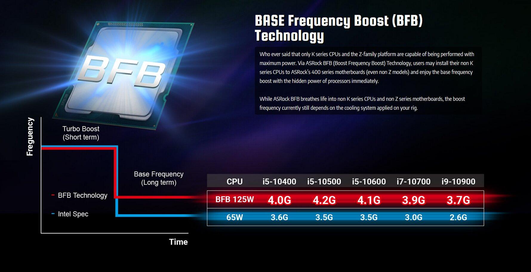 ASRock BFB lässt auch neue Non-K-CPUs höher takten
