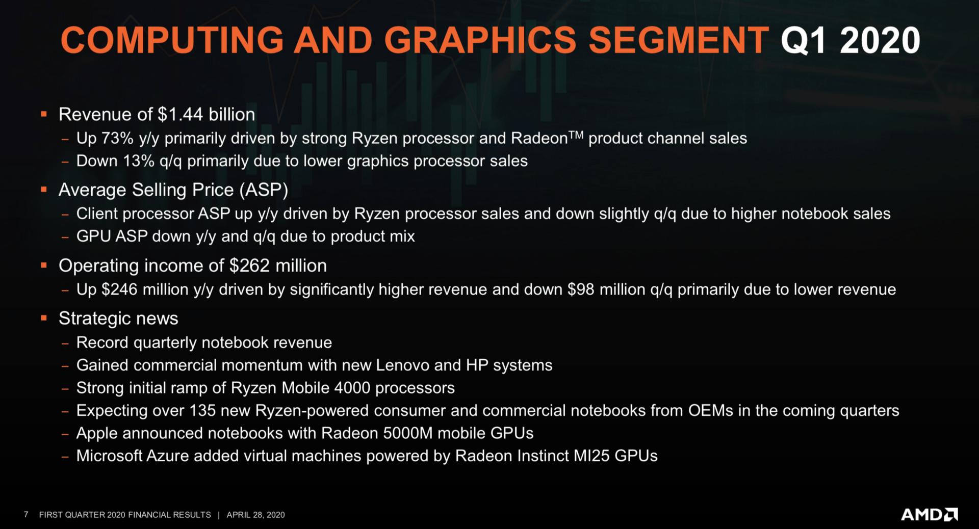 AMDs Finanzbericht Q1/2020