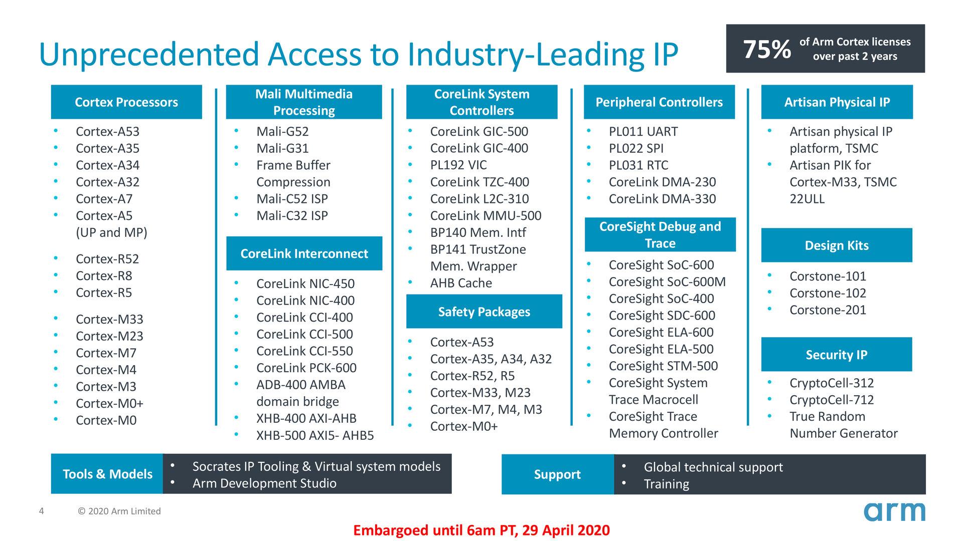 Arm Flexible Access deckt folgende IP ab