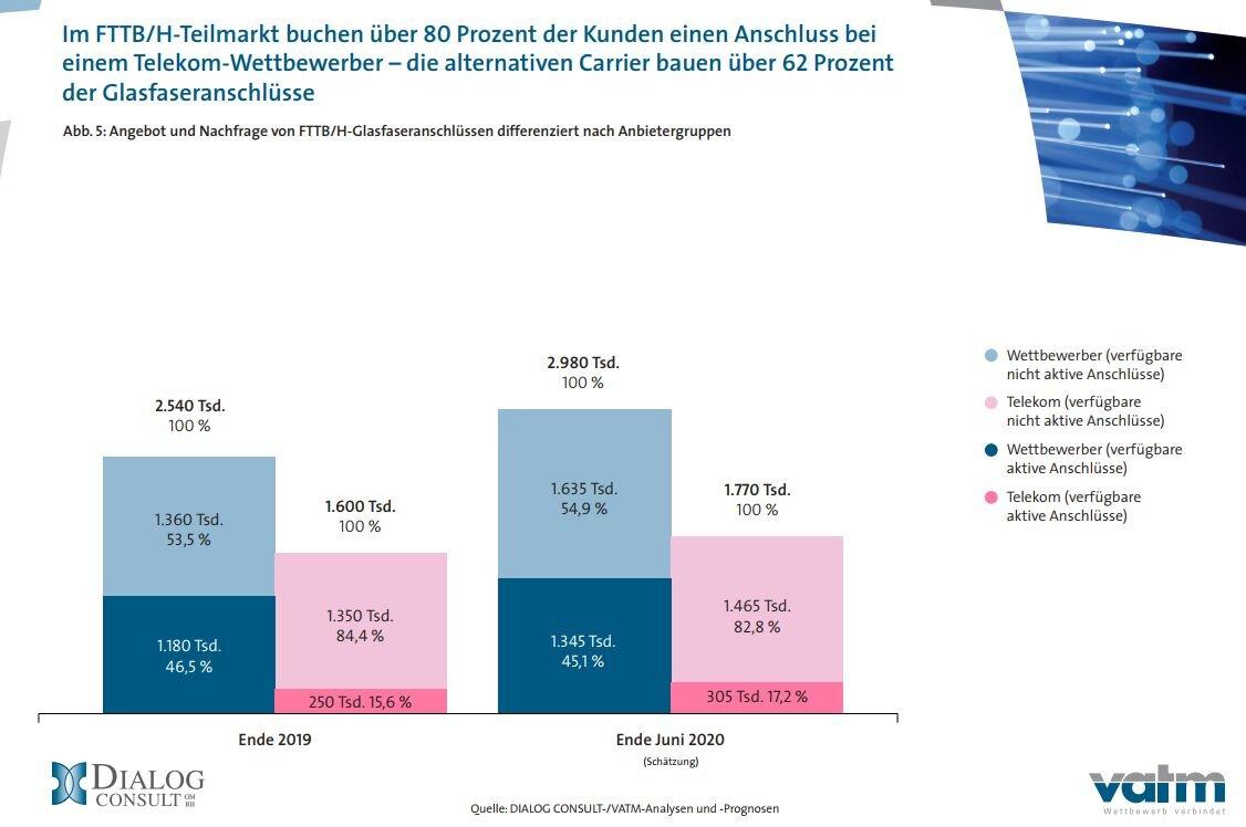 Anzahl der FTTB/H-Anschlüsse von Telekom und den Wettbewerbern