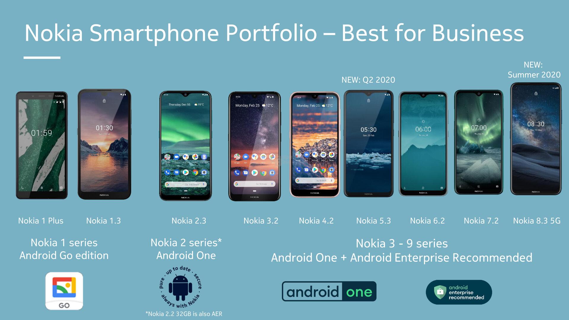 Übersicht aktueller Nokia-Smartphones
