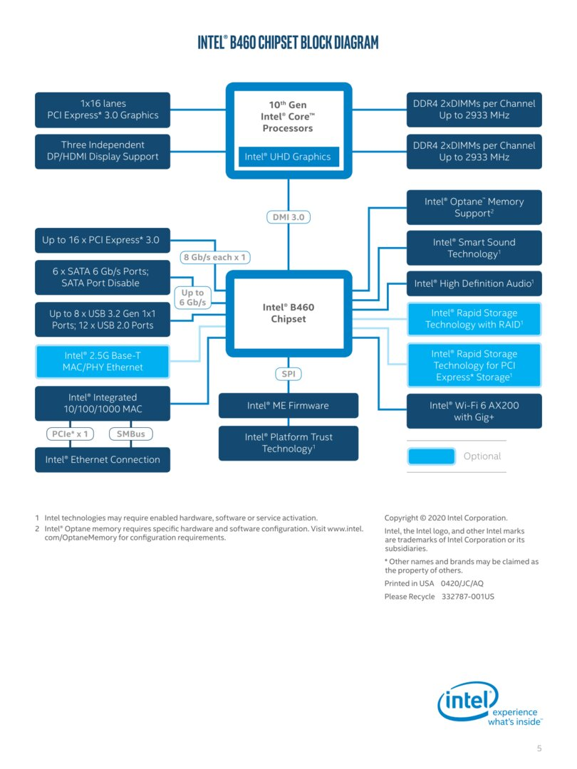 Intel B460-Chipsatz im Blockdiagramm