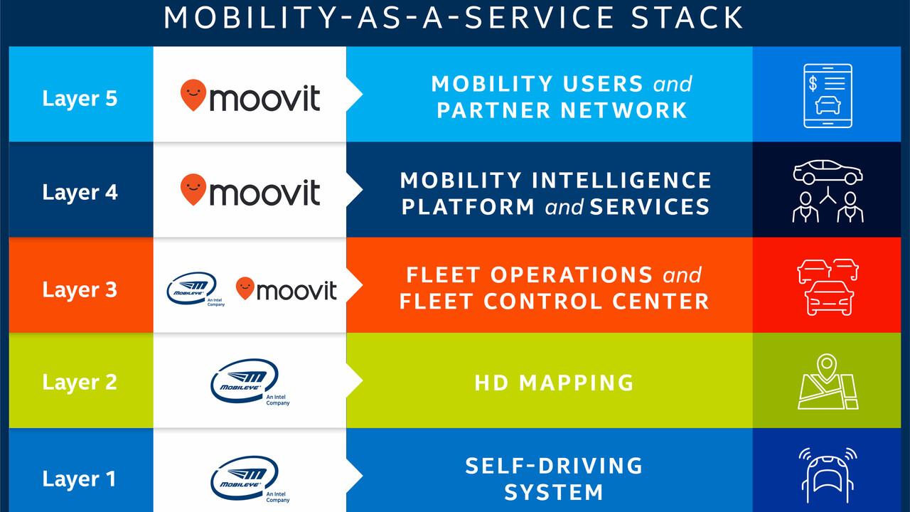 Moovit: Intel kauft Mobilitäts-Startup für 900 Millionen US-Dollar