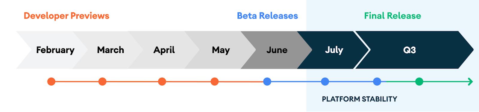Neue Roadmap zum Release von Android 11