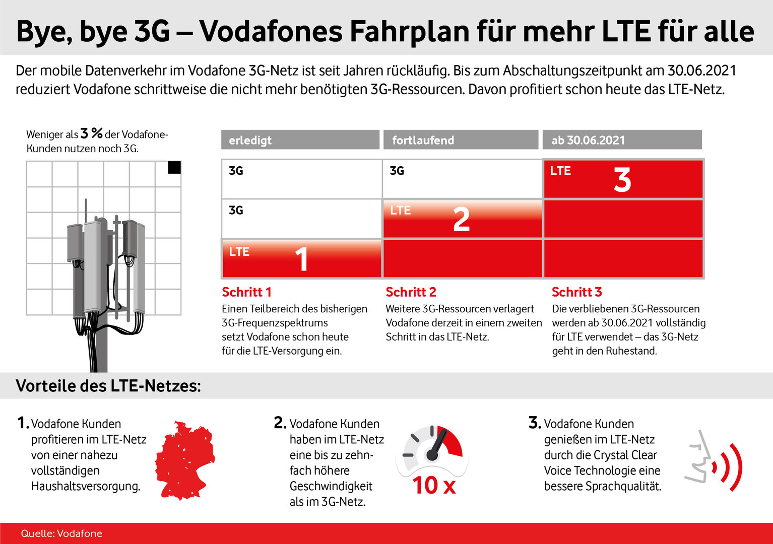 Vodafone Betrugsfälle 2021