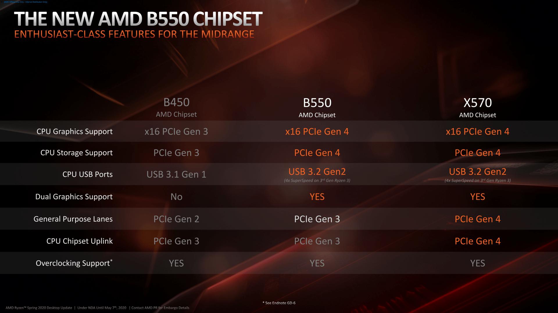 AMD B550-Chipsatz